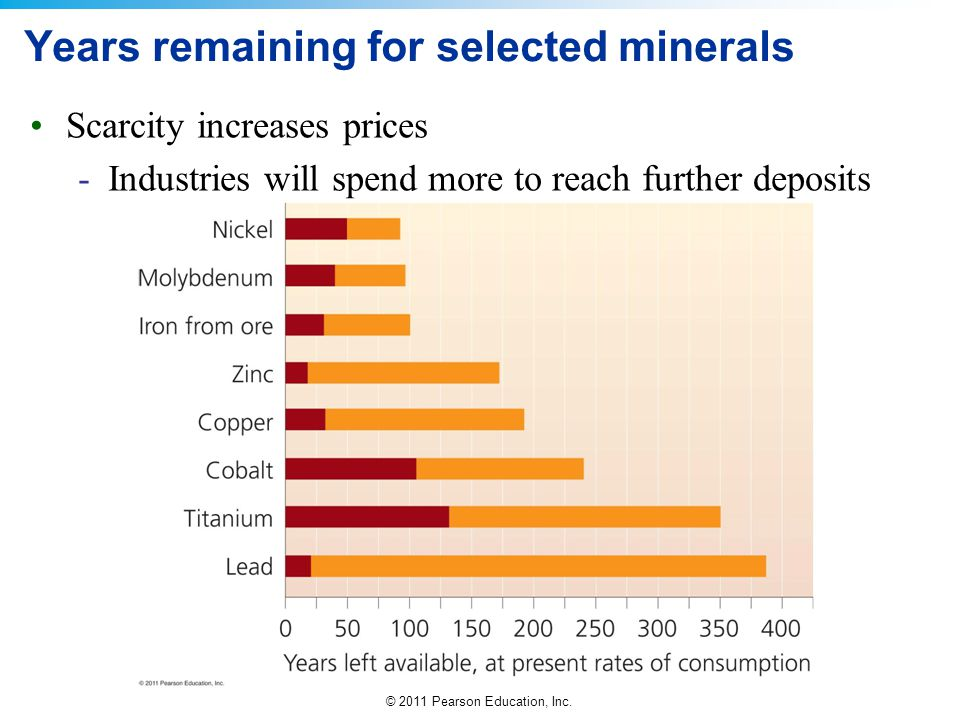 Years remaining for selected minerals