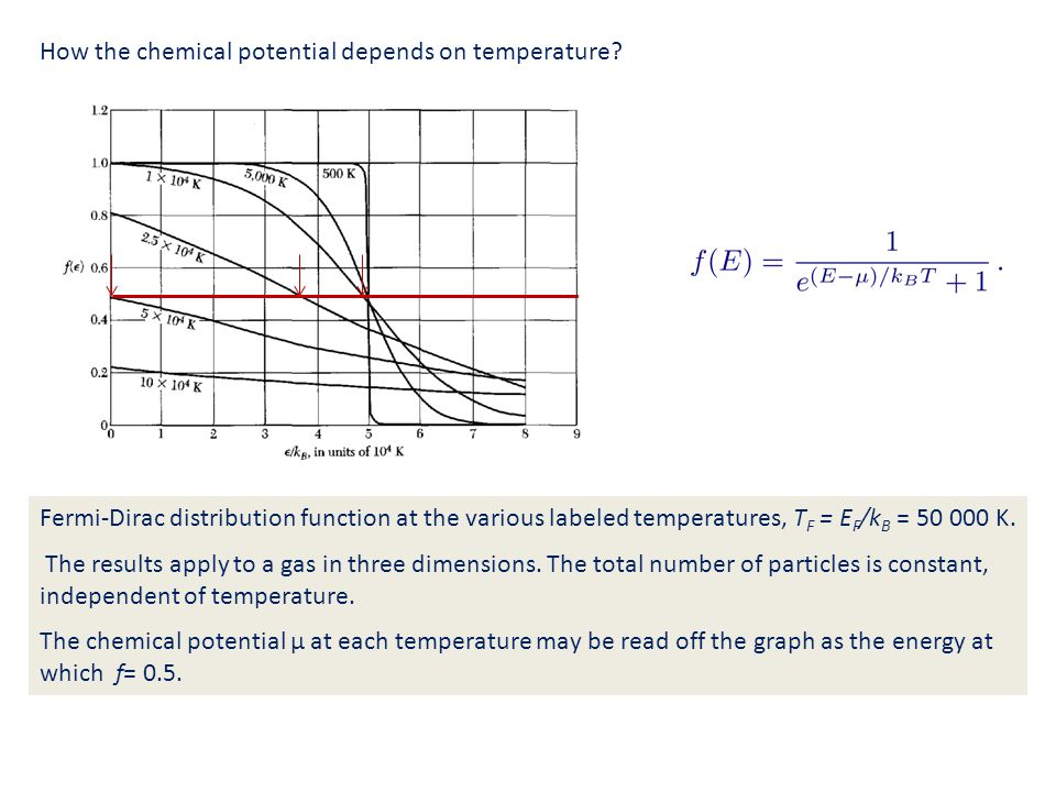 How the chemical potential depends on temperature