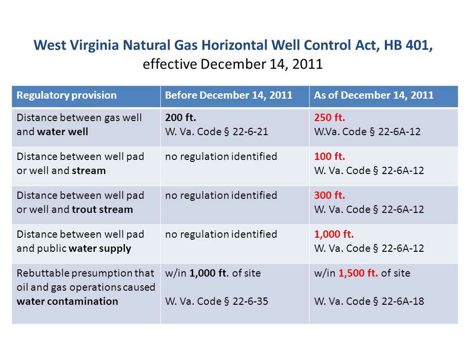 West Virginia Natural Gas Horizontal Well Control Act, HB 401, effective December 14, 2011