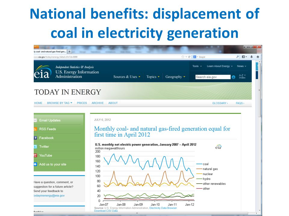 National benefits: displacement of coal in electricity generation