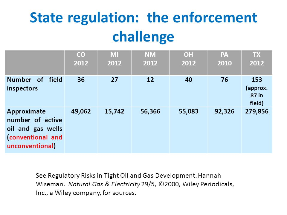 State regulation: the enforcement challenge