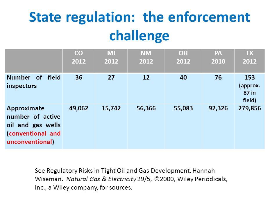 State regulation: the enforcement challenge