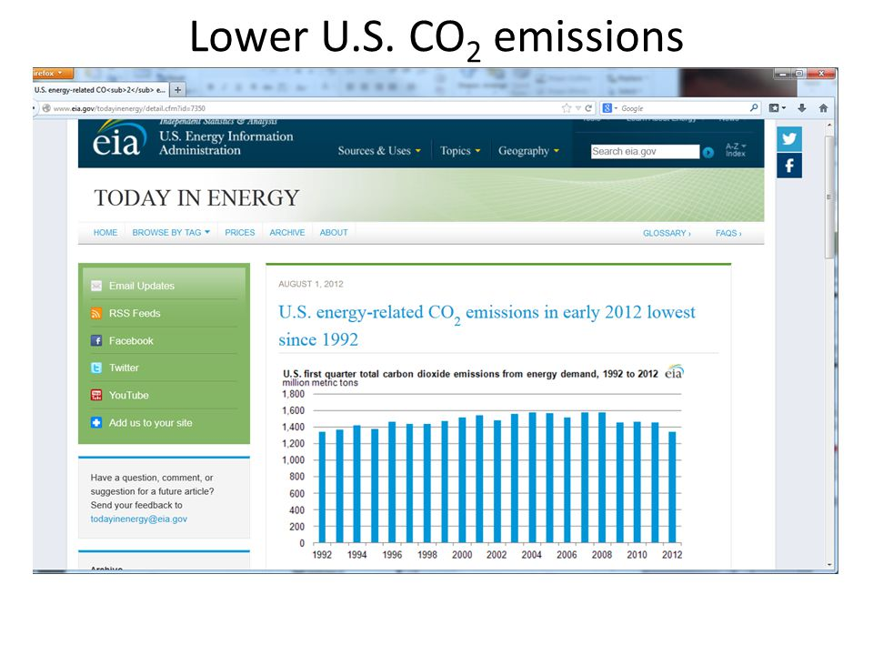 Lower U.S. CO2 emissions