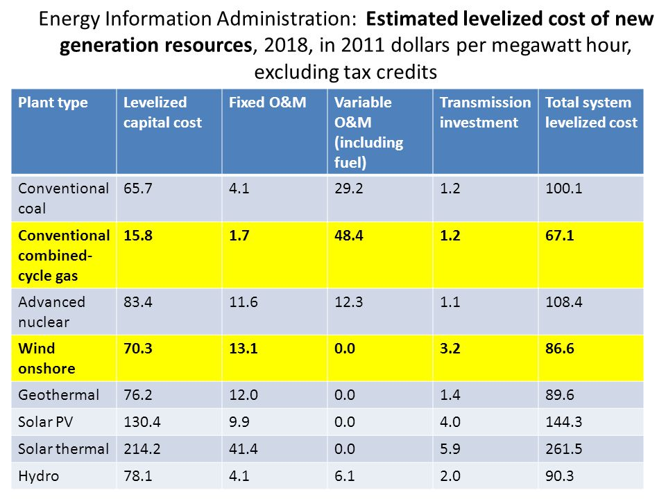 Energy Information Administration: Estimated levelized cost of new generation resources, 2018, in 2011 dollars per megawatt hour, excluding tax credits
