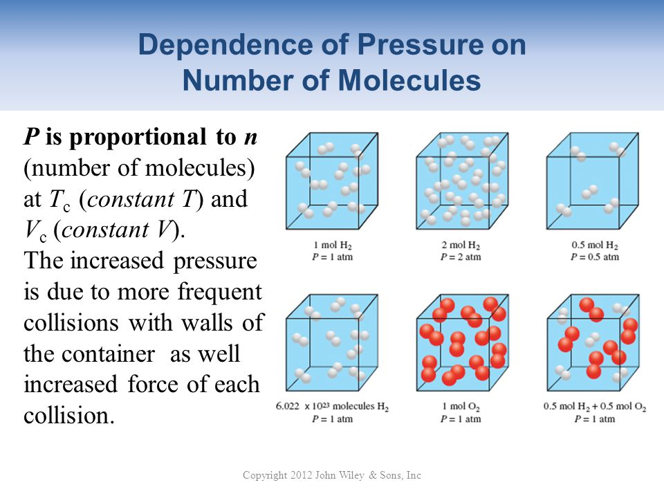 Dependence of Pressure on Number of Molecules
