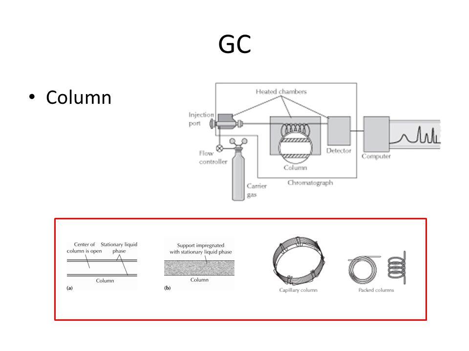 GC Column