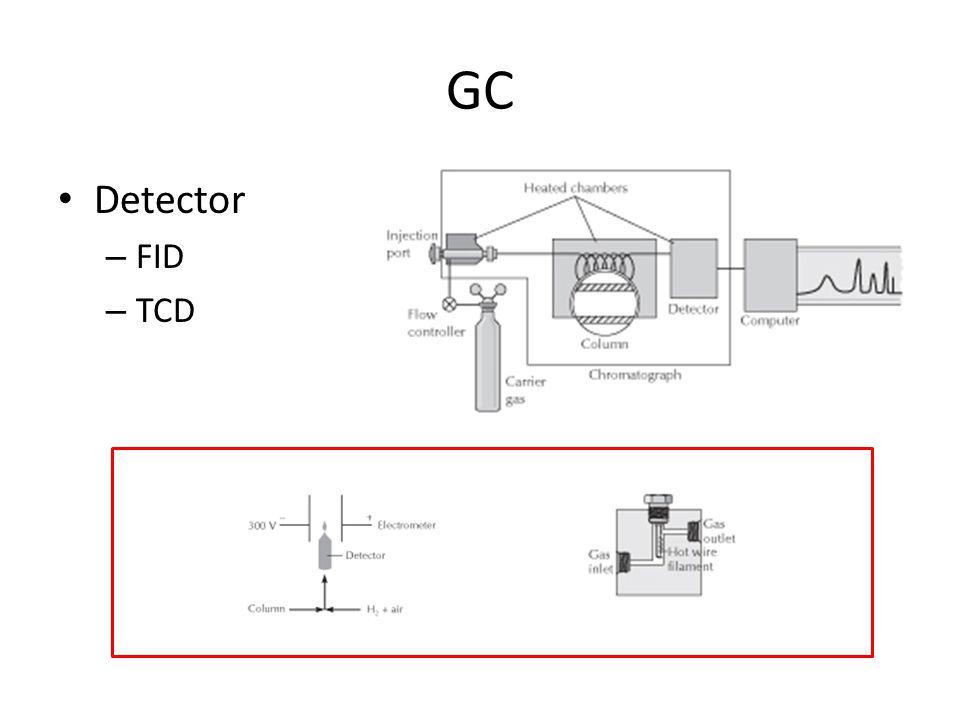GC Detector FID TCD