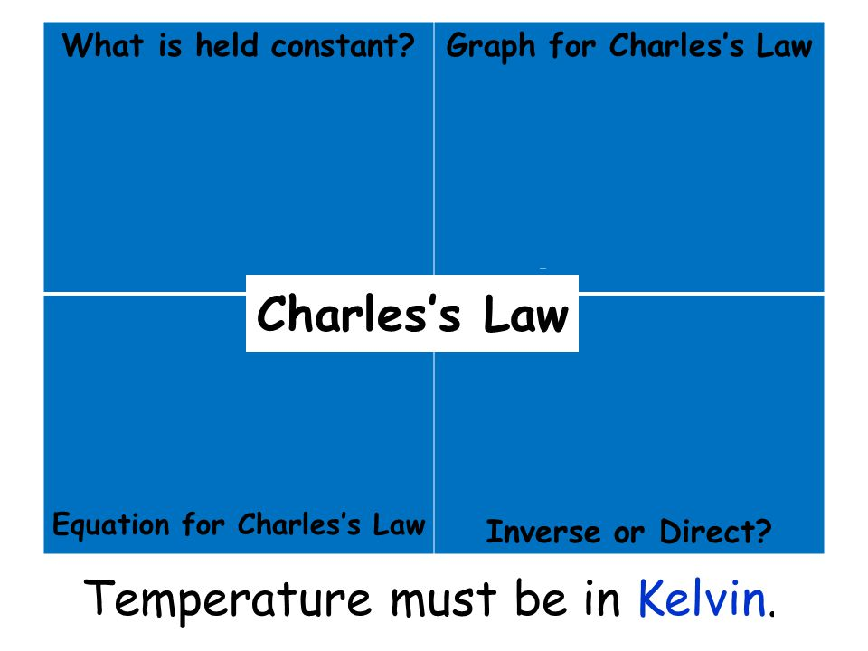 Graph for Charles's Law Equation for Charles's Law