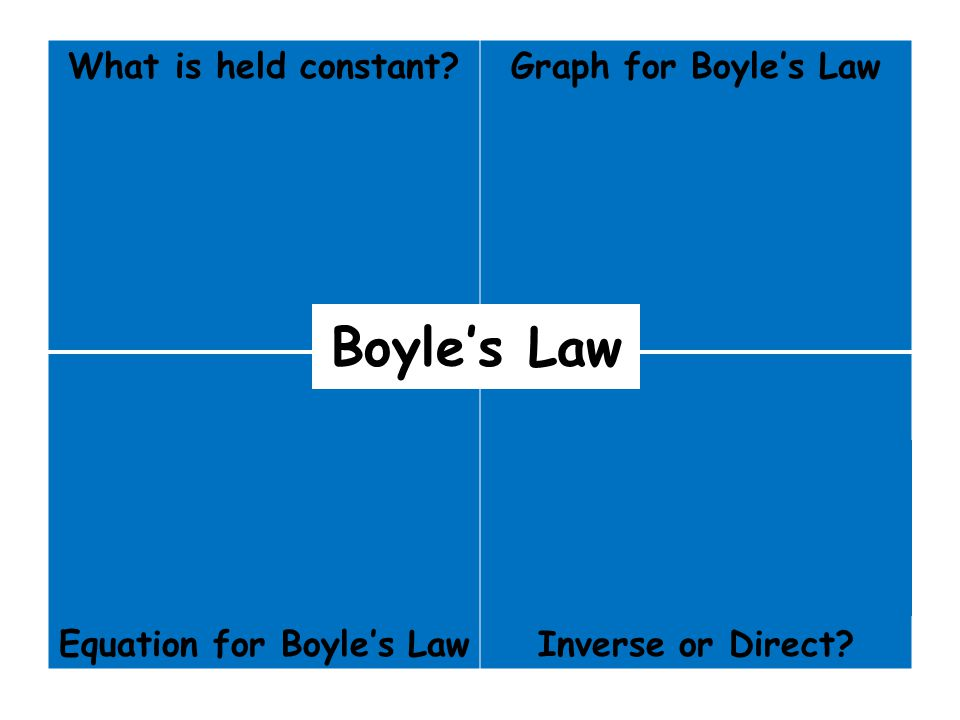 Equation for Boyle's Law