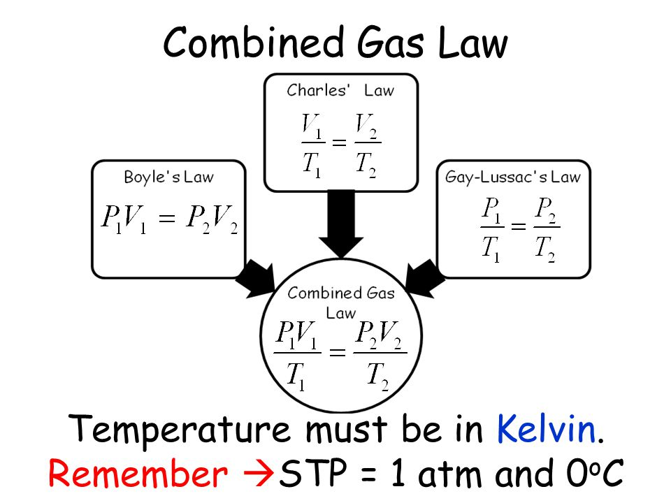 Combined Gas Law Temperature must be in Kelvin.