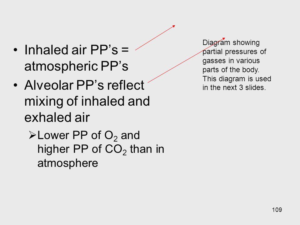 Inhaled air PP's = atmospheric PP's