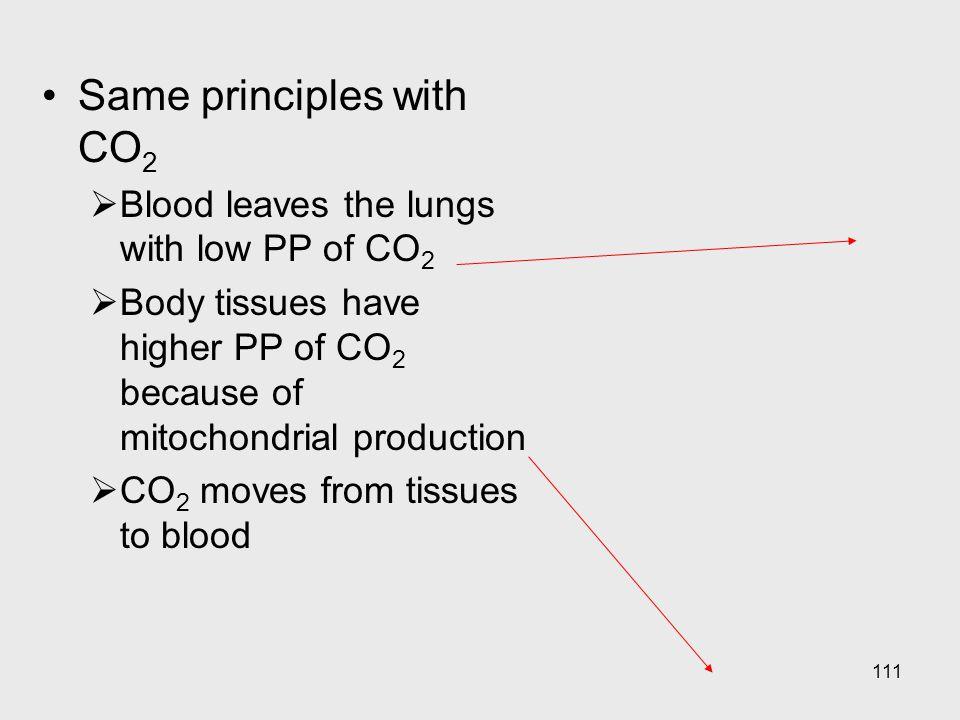 Same principles with CO2