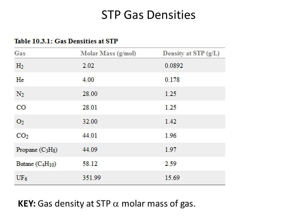 STP Gas Densities KEY: Gas density at STP  molar mass of gas.