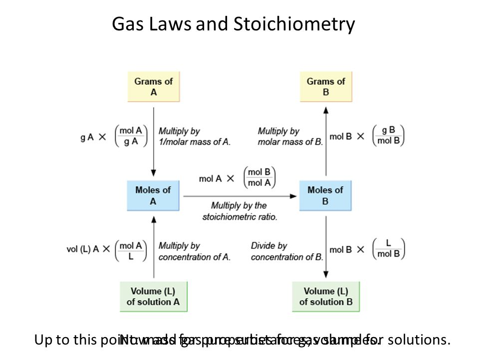 Gas Laws and Stoichiometry