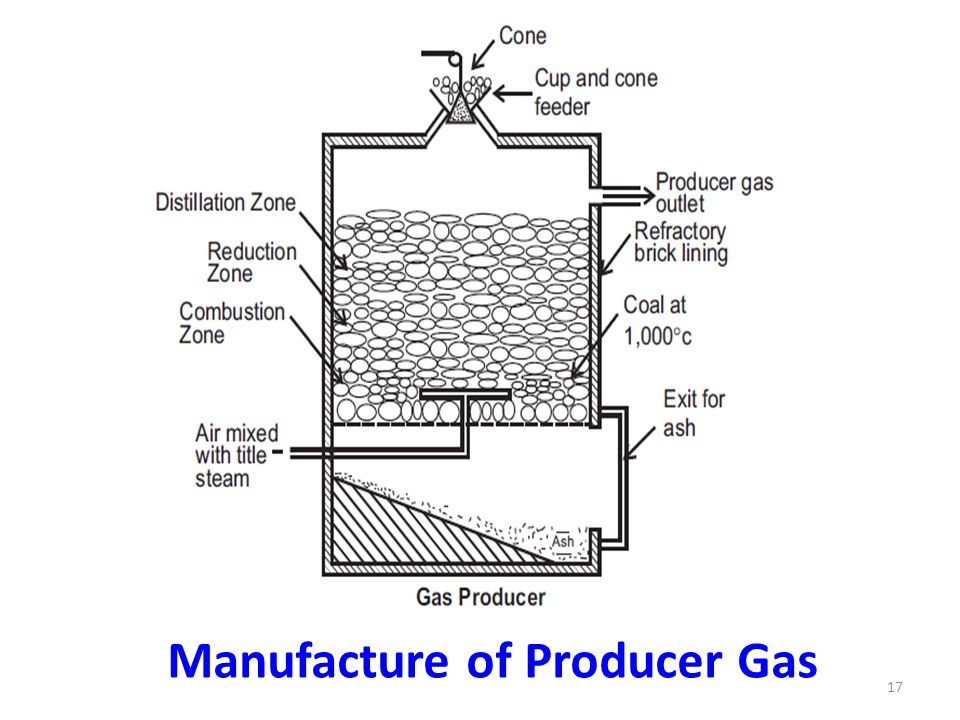 Manufacture of Producer Gas