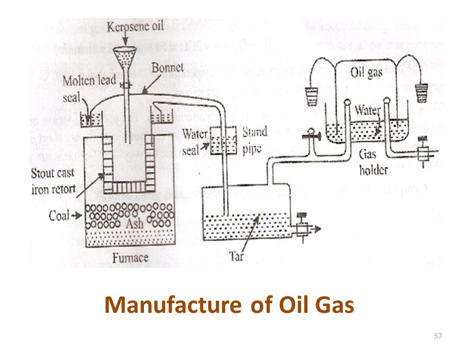 Manufacture of Oil Gas