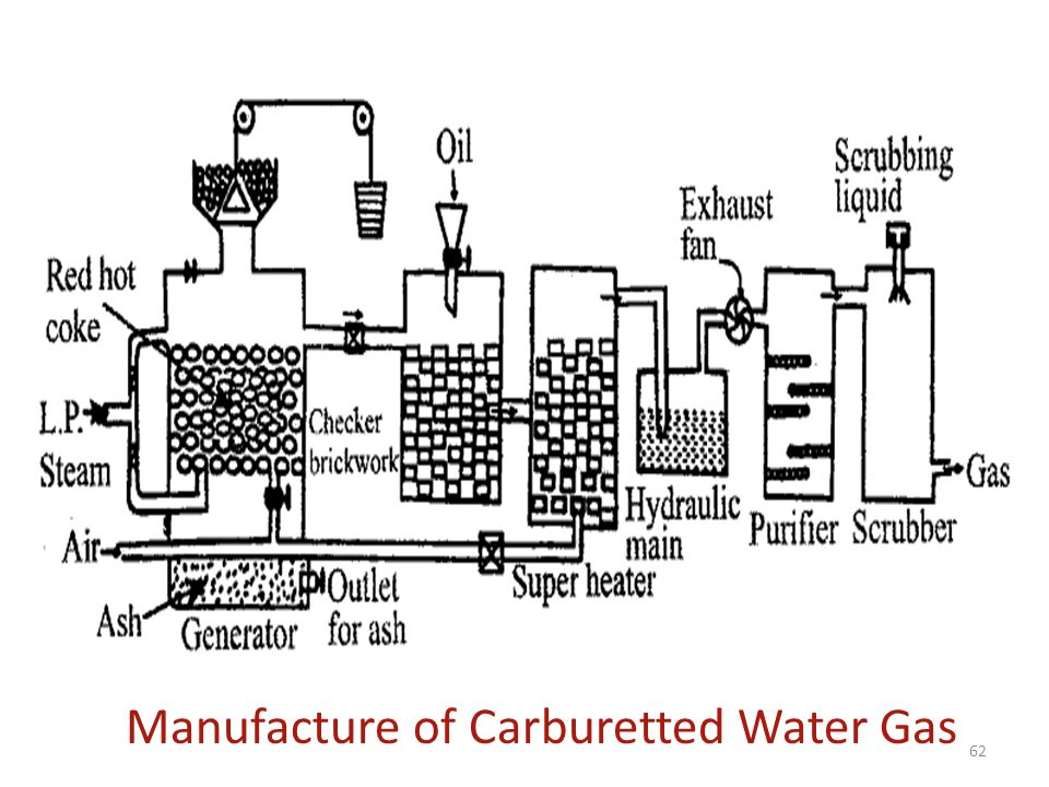 Manufacture of Carburetted Water Gas