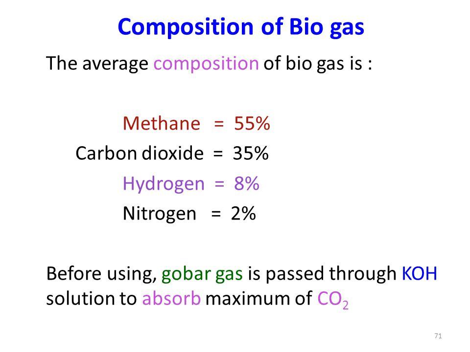 Composition of Bio gas