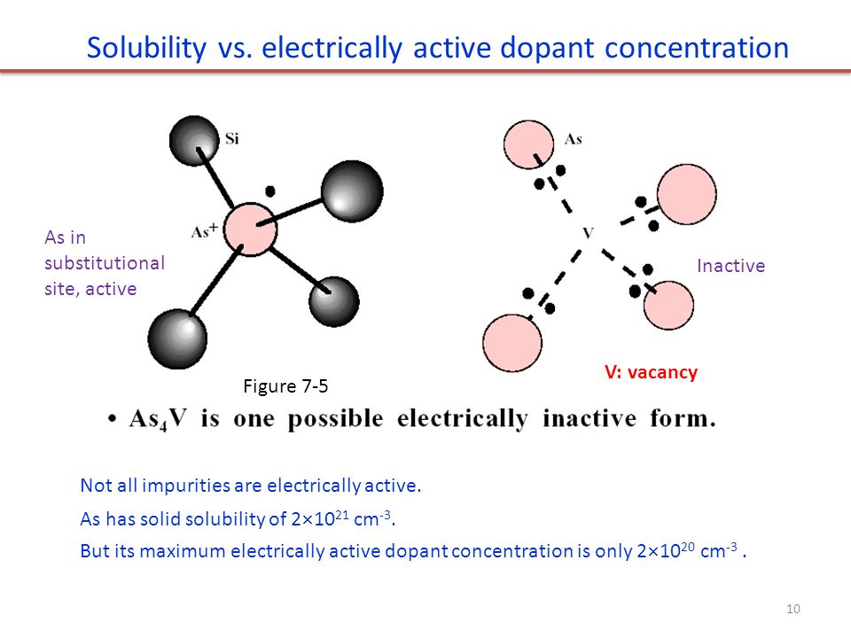 Solubility vs. electrically active dopant concentration