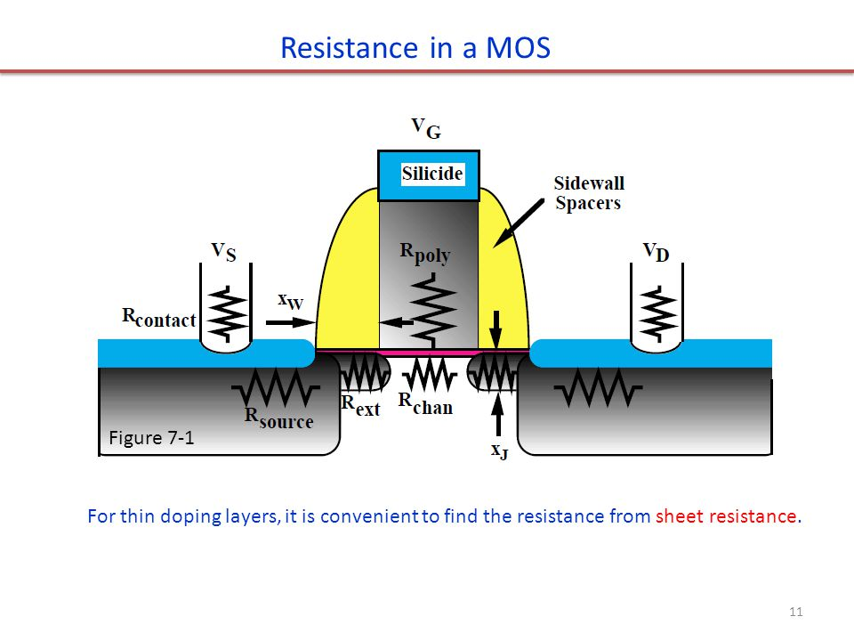 Resistance in a MOS Figure 7-1