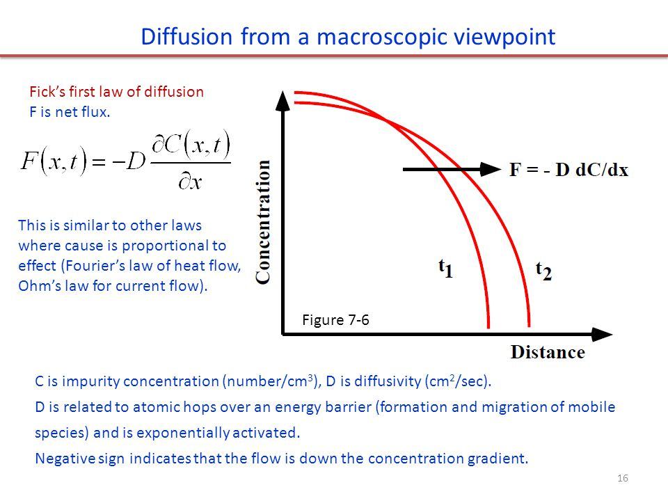 Diffusion from a macroscopic viewpoint