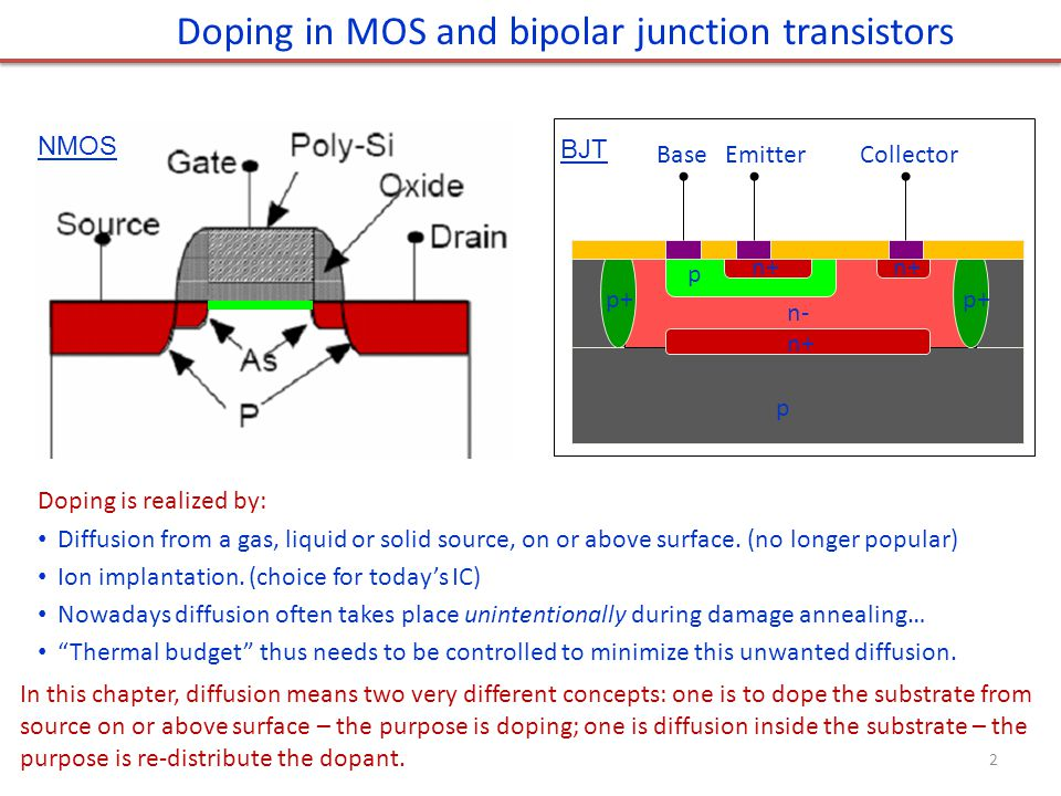 Doping in MOS and bipolar junction transistors