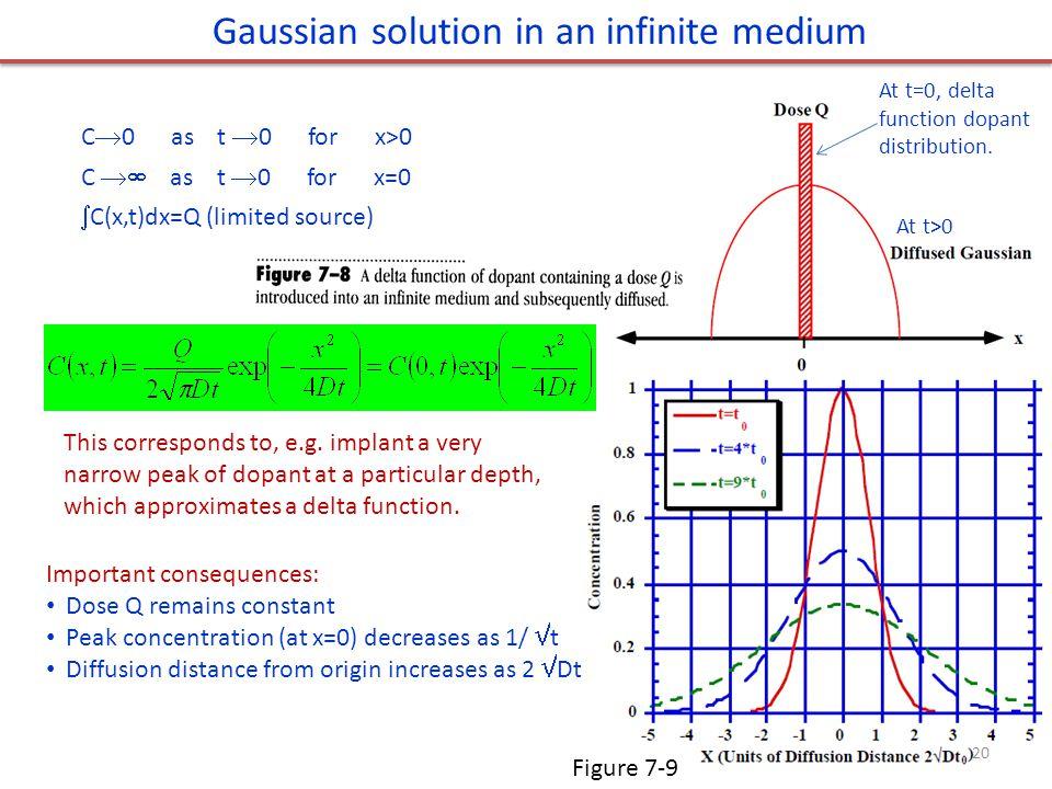 Gaussian solution in an infinite medium