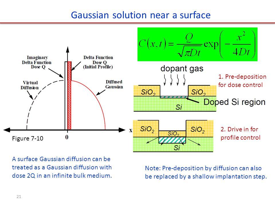 Gaussian solution near a surface