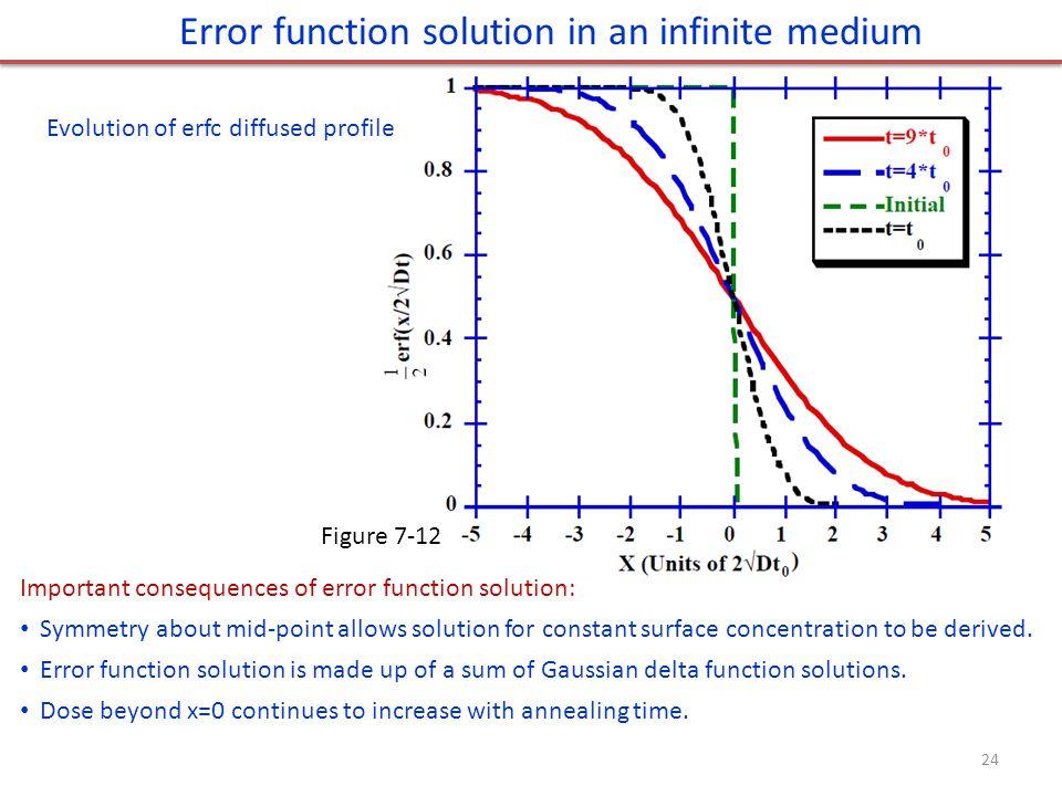 Error function solution in an infinite medium