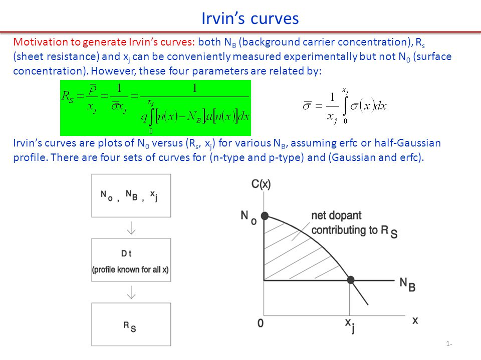 Irvin's curves