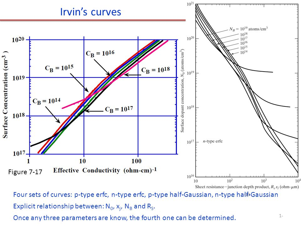 Irvin's curves Figure 7-17