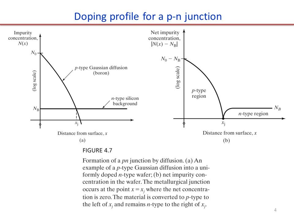 Doping profile for a p-n junction