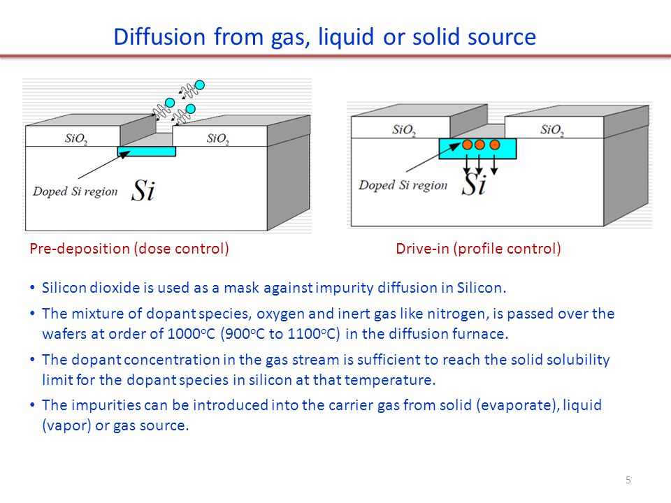 Diffusion from gas, liquid or solid source