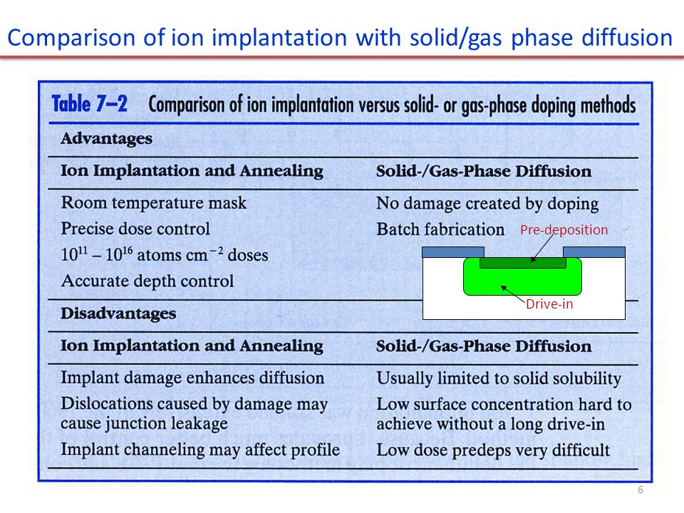 Comparison of ion implantation with solid/gas phase diffusion