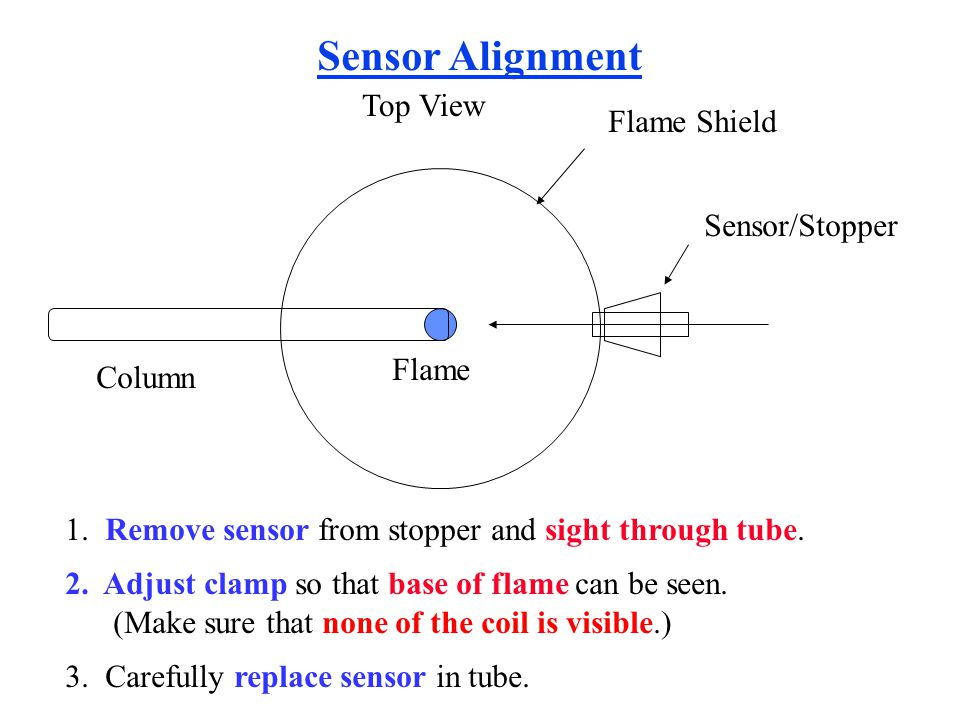Sensor Alignment Top View Flame Shield Sensor/Stopper Flame Column