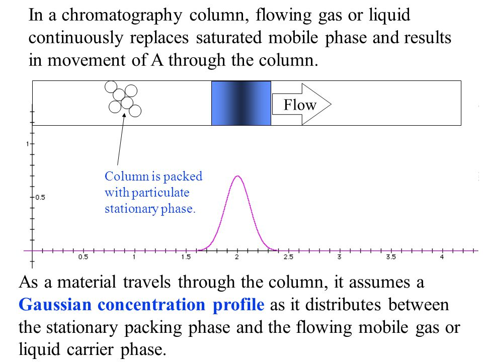 In a chromatography column, flowing gas or liquid