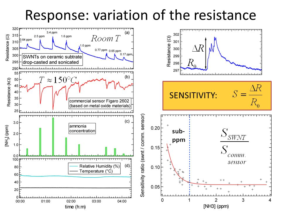 Response: variation of the resistance
