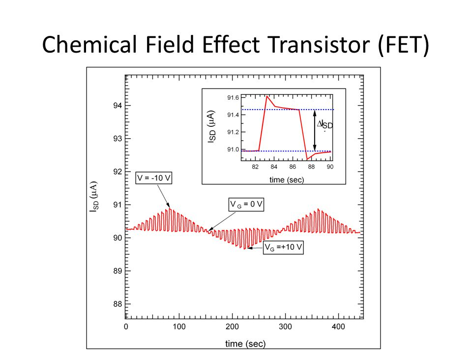 Chemical Field Effect Transistor (FET)