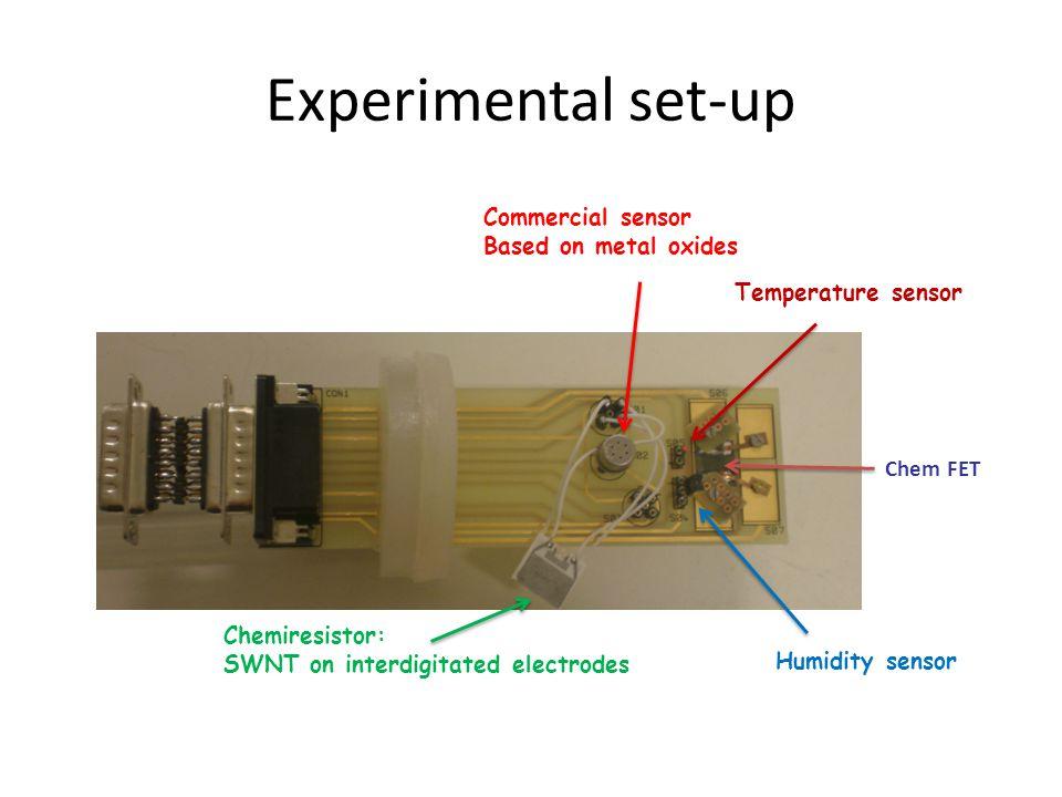 Experimental set-up Commercial sensor Based on metal oxides