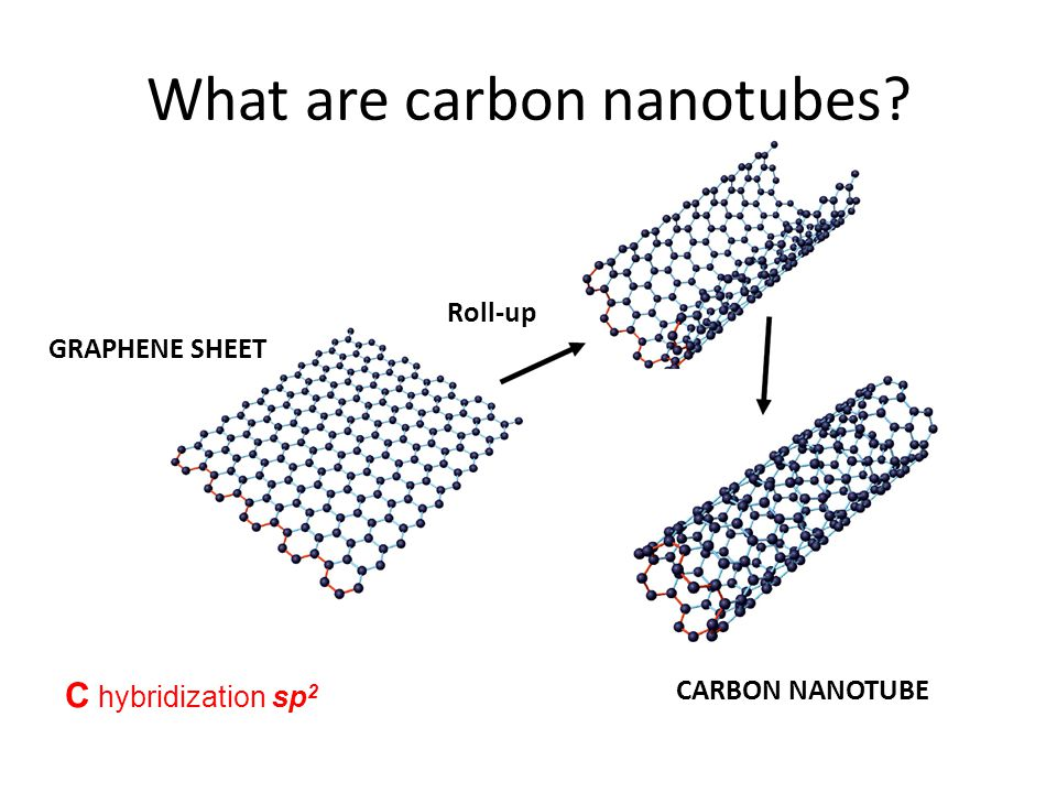 What are carbon nanotubes