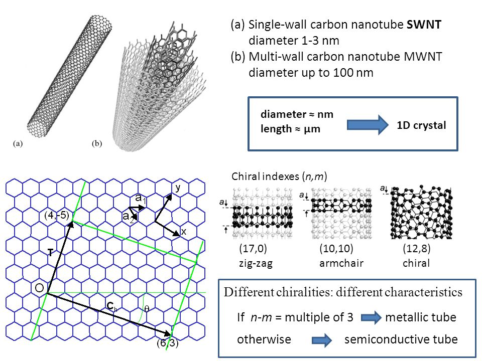Single-wall carbon nanotube SWNT diameter 1-3 nm