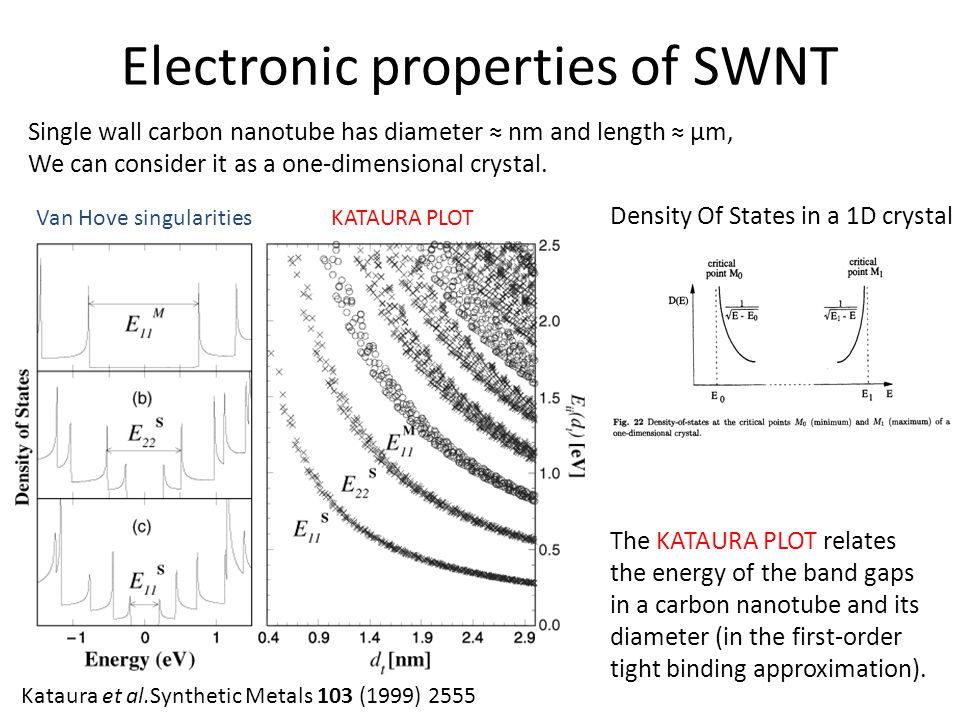 Electronic properties of SWNT
