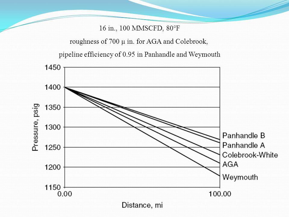 roughness of 700 μ in. for AGA and Colebrook,