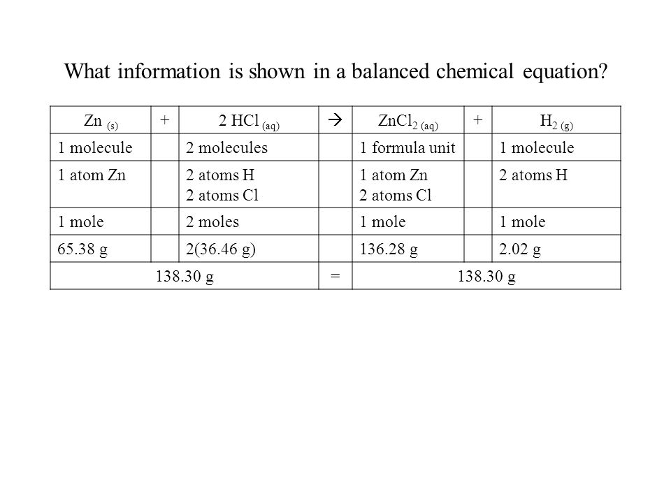 What information is shown in a balanced chemical equation