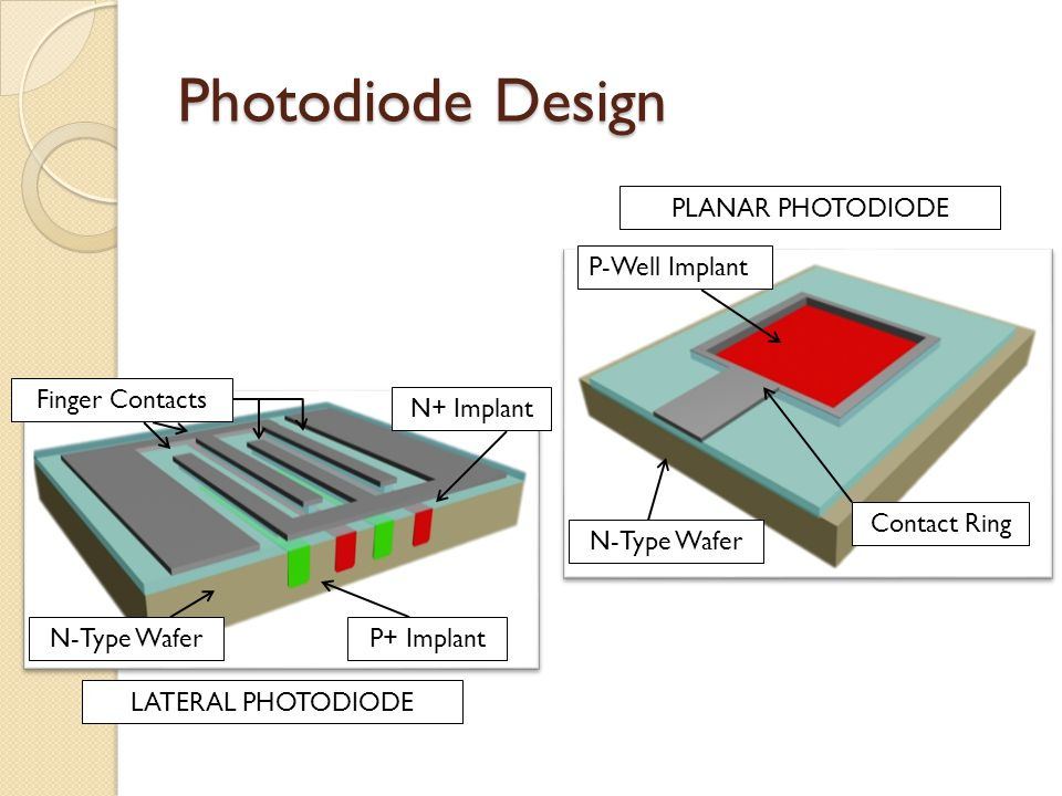 Photodiode Design PLANAR PHOTODIODE P-Well Implant Finger Contacts