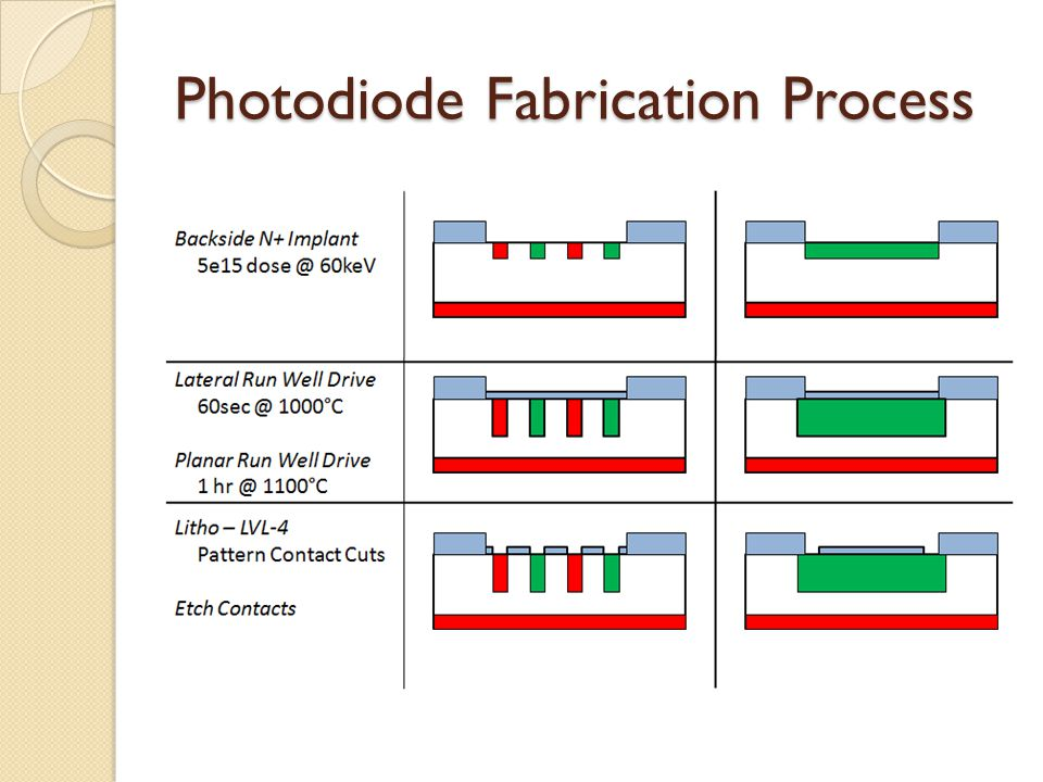 Photodiode Fabrication Process