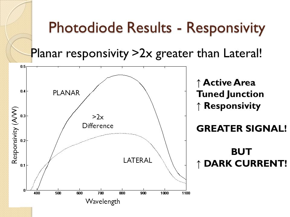 Photodiode Results - Responsivity