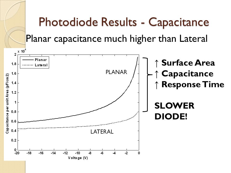 Photodiode Results - Capacitance