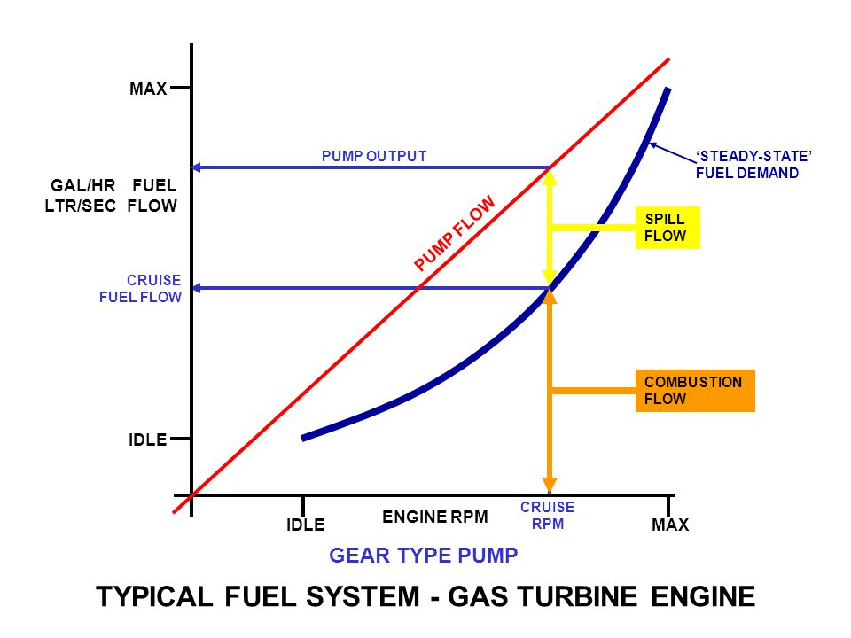 TYPICAL FUEL SYSTEM - GAS TURBINE ENGINE