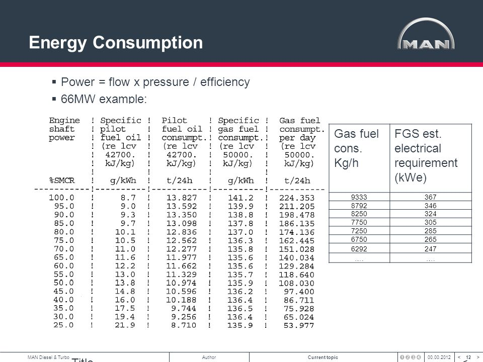 Energy Consumption Power = flow x pressure / efficiency 66MW example: